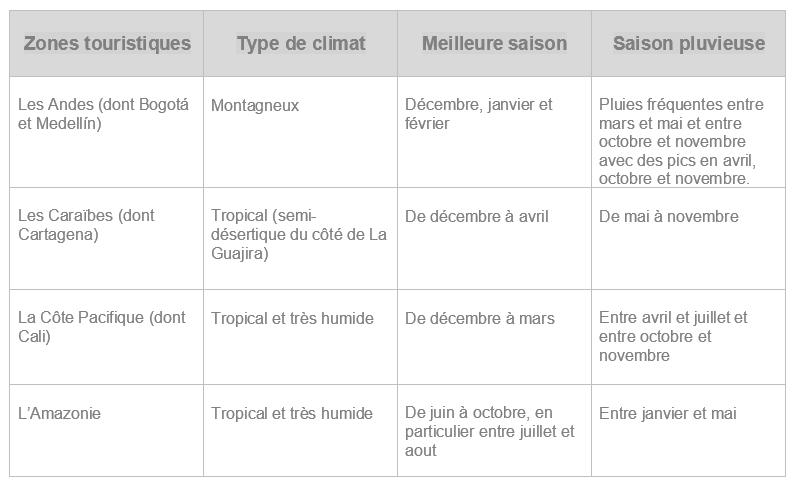 Tableau comparatif climat Colombie