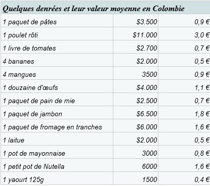 budget voyage Colombie